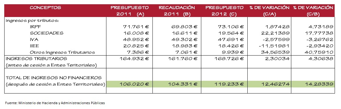 tabla de ingresos tributarios 2012