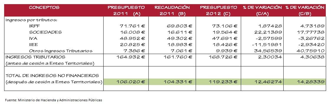 tabla de ingresos tributarios 2012